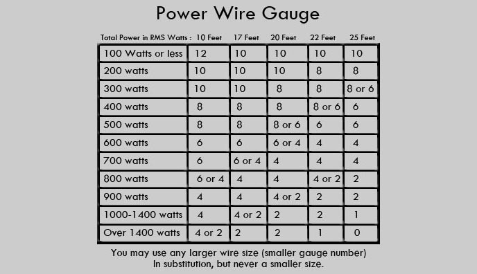 Lovely wire gauge chart printable pictures inspiration simple lovely wire awg chart photos simple wiring diagram images greentooth Choice Image